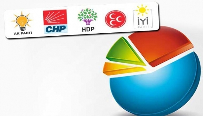 'Bugün seçim olsa' anketi sonuçları açıklandı
